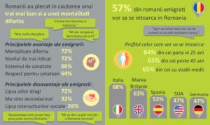 sondaj diaspora