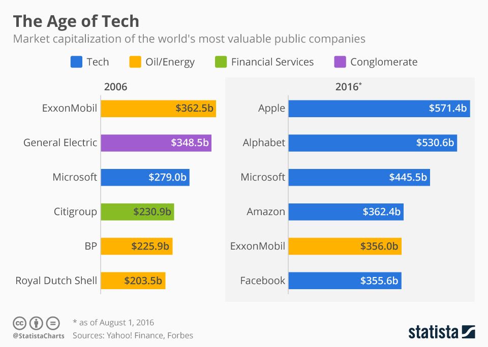 chartoftheday_5403_most_valuable_companies_2006_vs_2016_n